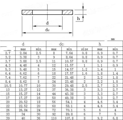 Titan Unterlegscheiben Beilagscheiben U-Scheiben DIN 9021 Grade 2